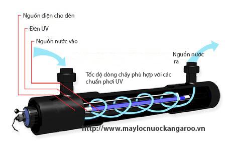 Sơ đồ nước đi qua đèn UV trong máy lọc nước
