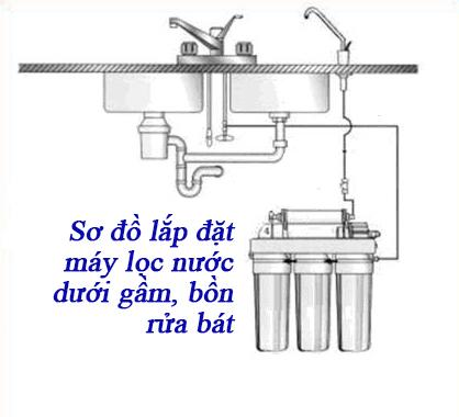 Sơ đồ lắp đặt máy lọc nước RO dưới gầm, bồn rửa bát